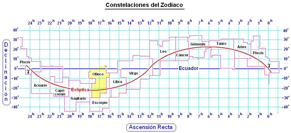 Constelaciones que dolor de cabeza animal de ruta - Signos del zodiaco de tierra ...