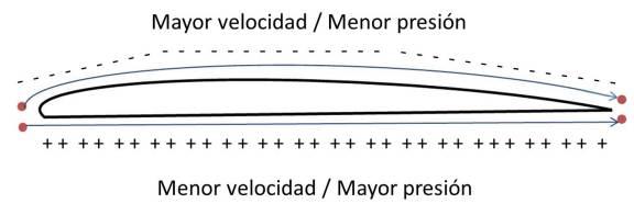 Perfil del ala. Con los símbolos más y menos se muestran las zonas de presiones (Click para agrandar)
