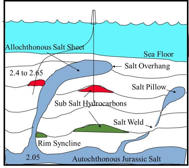Esquema de sal