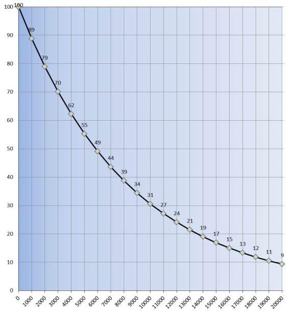 Oxígeno vs. Altura