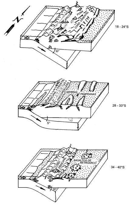 subhorizontal subduction