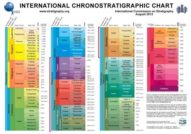stratigraphic