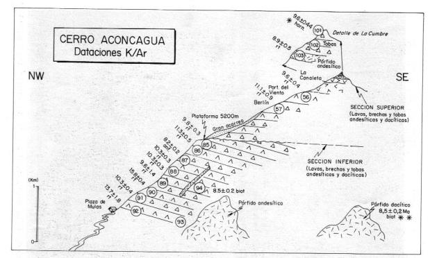 Dataciones K/Ar del Complejo Volcánico Aconcagua, Tomado de Ramos,