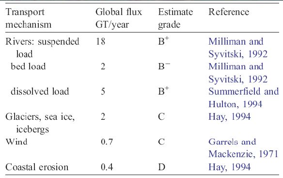 Sivitsky et al, 2003