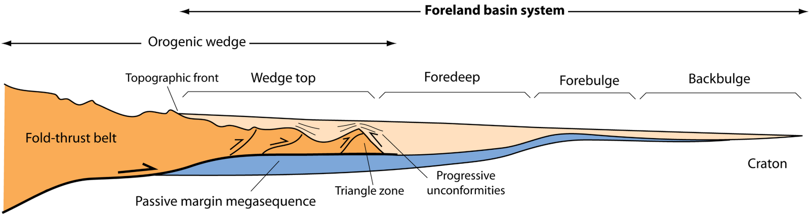 principles of sedimentary basin analysis pdf